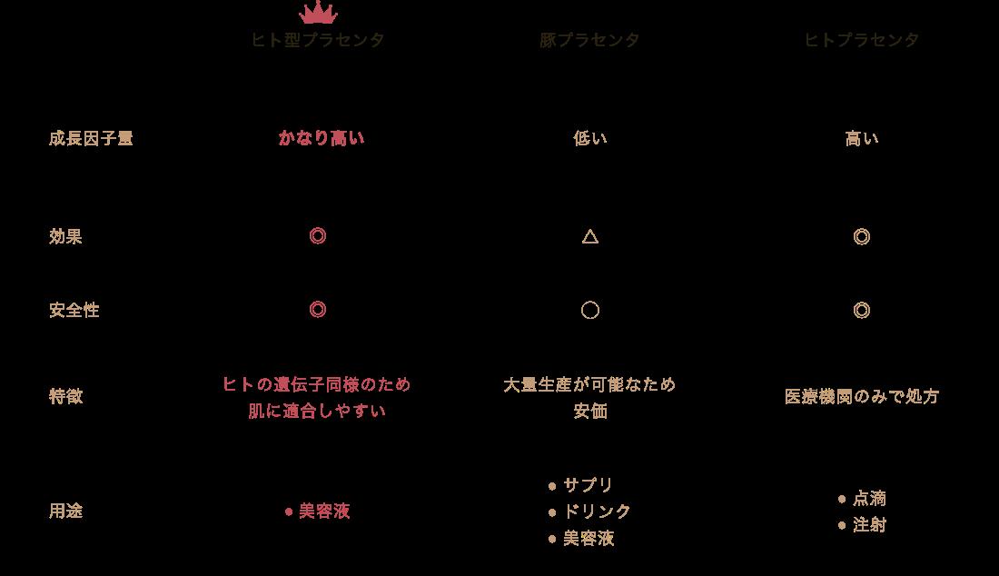 プラセンタ比較表